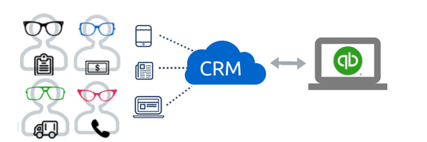 Small Business Workflow before CRM for QuickBooks