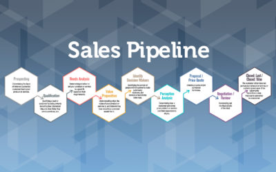 Sales Pipeline Stages: What They Are and Why You Should Use Them