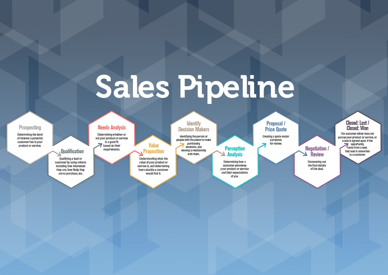 CRM Sales Pipeline Stages: What Are They and Why Should You Use Them?