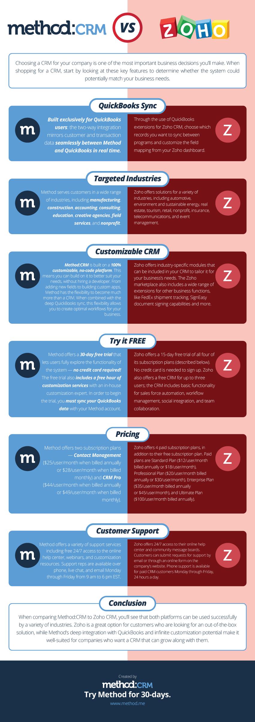 Method CRM vs Zoho CRM infographic