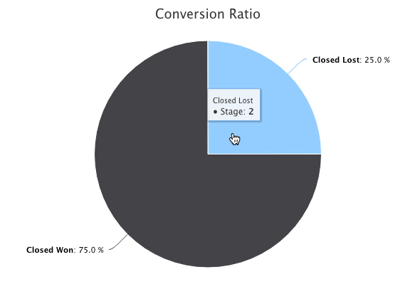 Method:CRM opportunity conversion ratio feature.