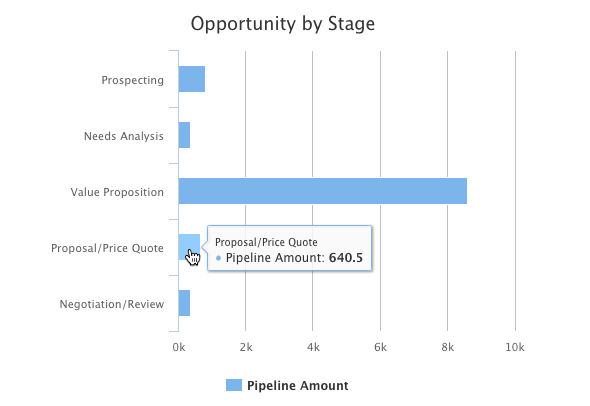 Method:CRM's opportunity by stage feature.
