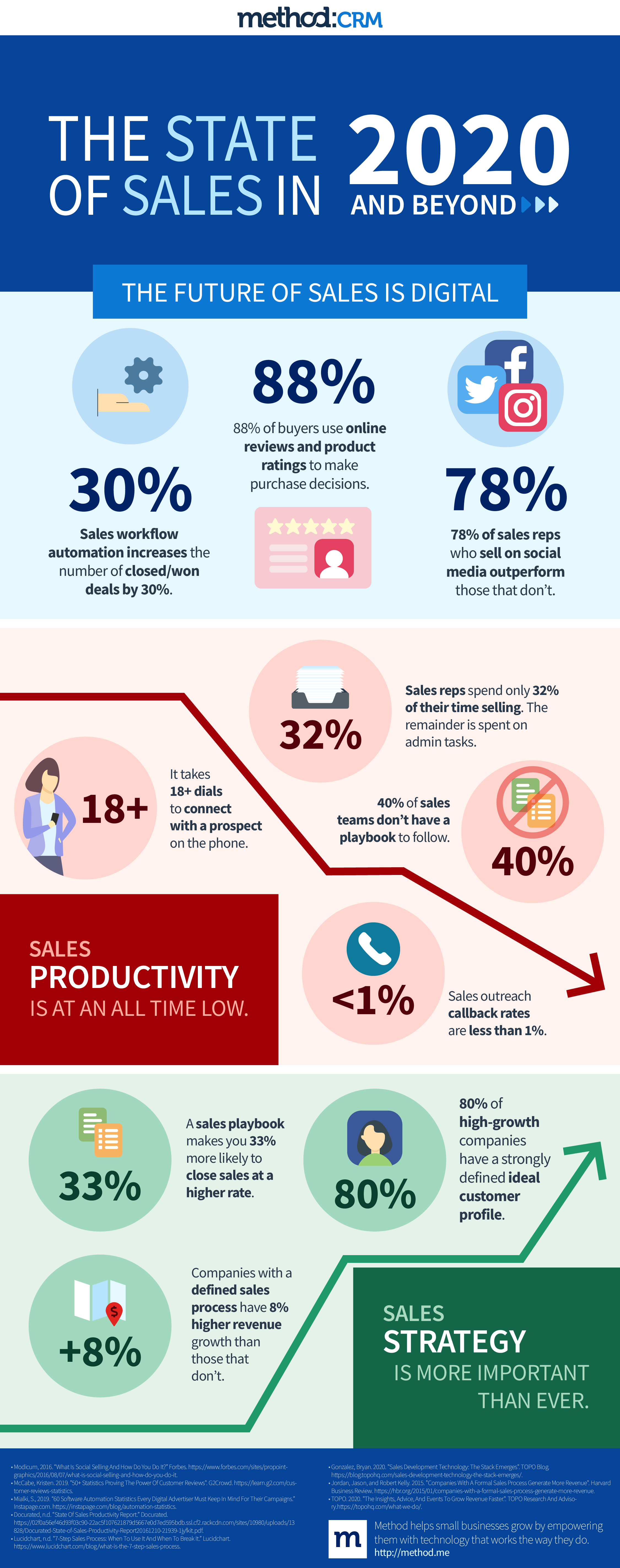 Sales infographic: State of sales in 2020 and beyond