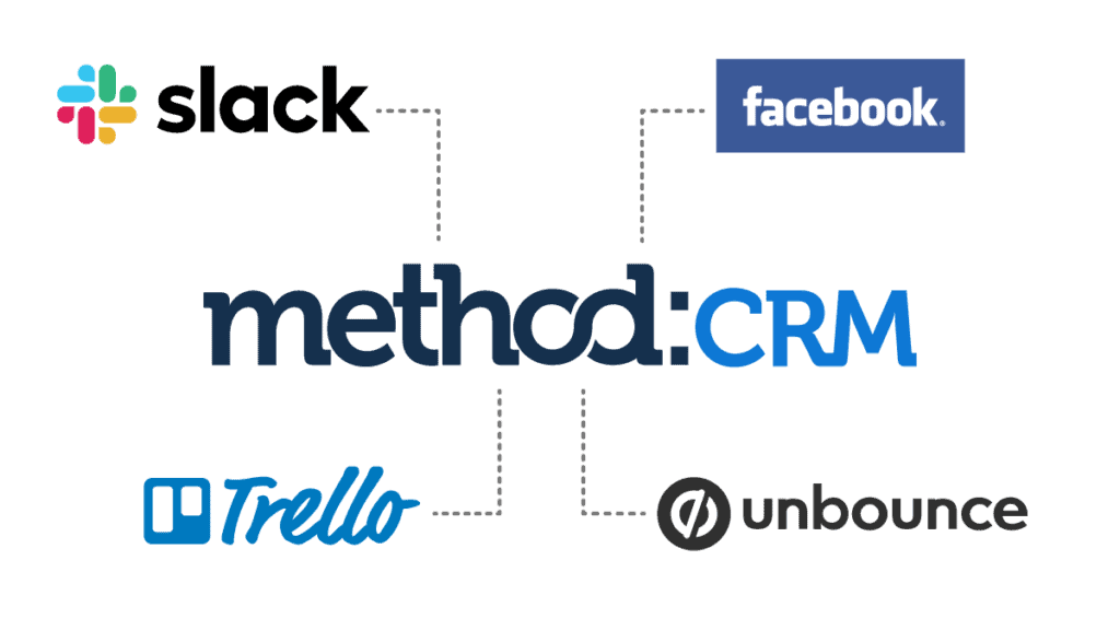 Connect Method:CRM with software applications like Slack, Facebook, Trello, and Unbounce.